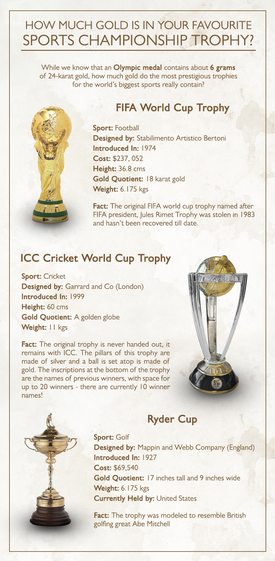 Apart from Olympics' medal there are various sporting events where trophies or medals are awarded which contain gold. Know facts about the amount of gold various trophies in famous sports contain.