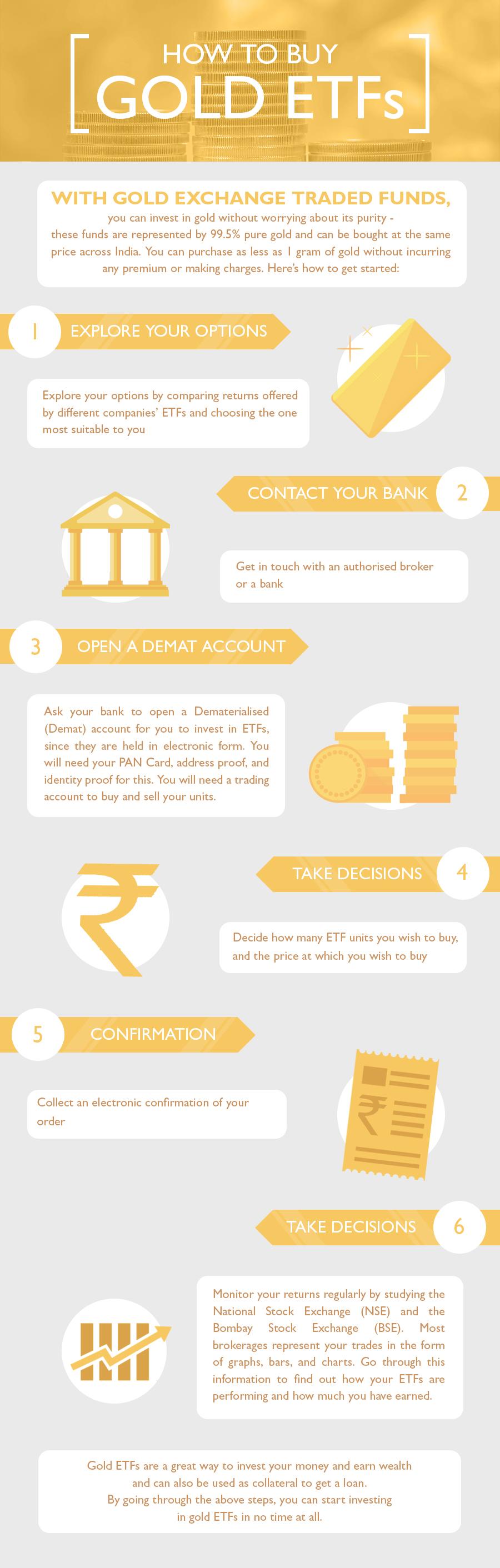 How to buy gold ETFs