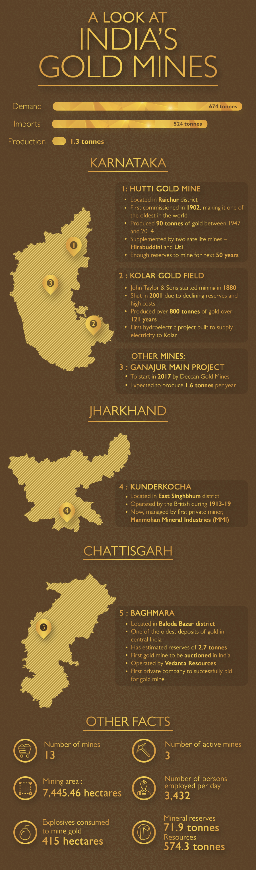 Did you know India has 13 gold mines are located in various states? Let's take a look at the famous Indian gold mines which over the years have supplied gold to fulfil demand.