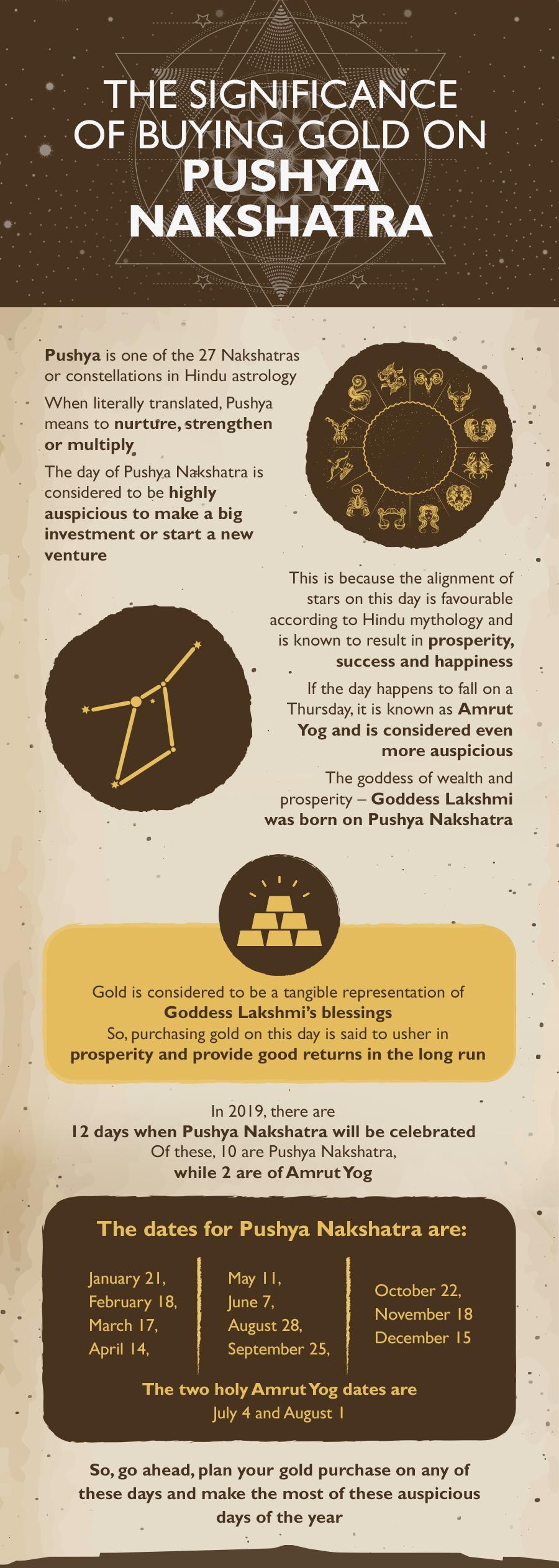 Dates of Pushya Nakshatra and Importance of buying gold on this day