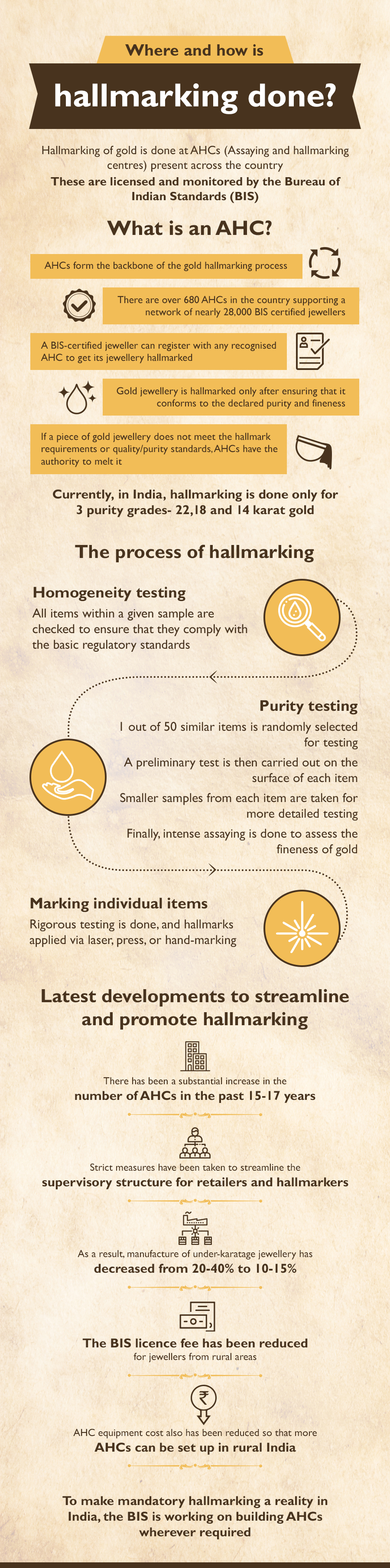 Details about where and how gold hallmarking is done