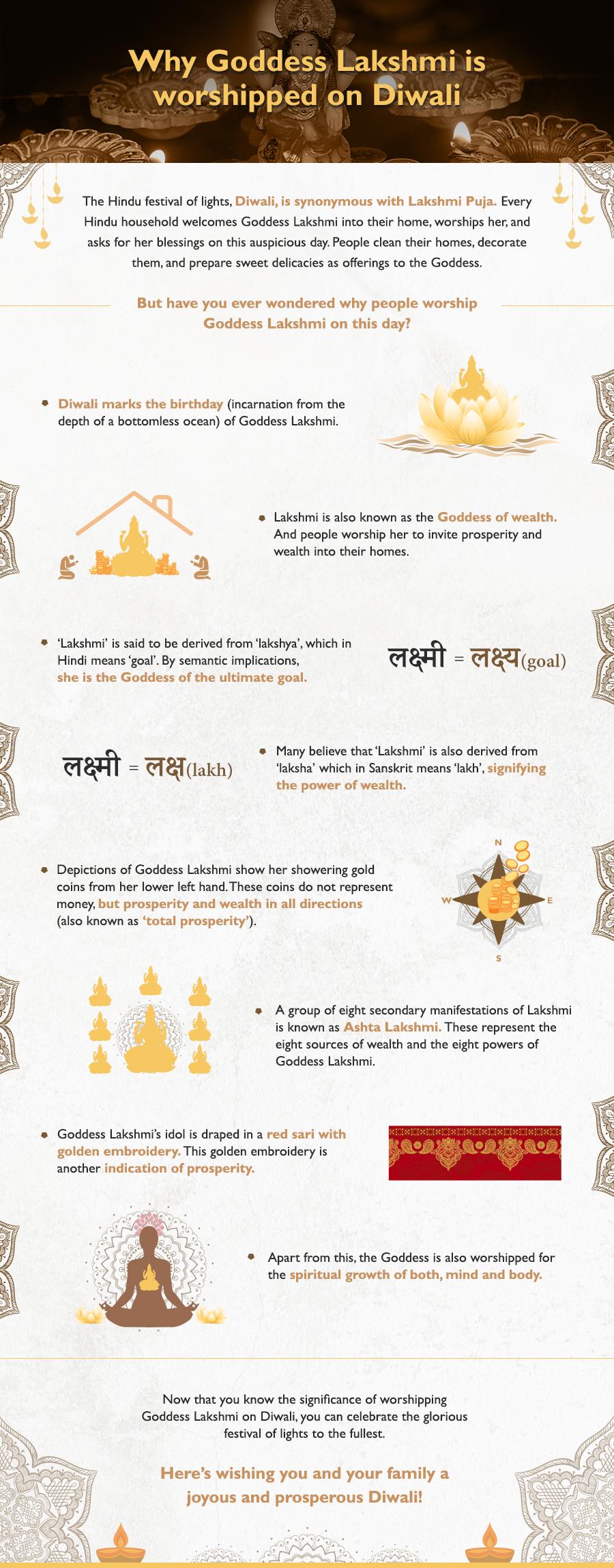 Know why people worship Goddess Lakshmi on Diwali.
