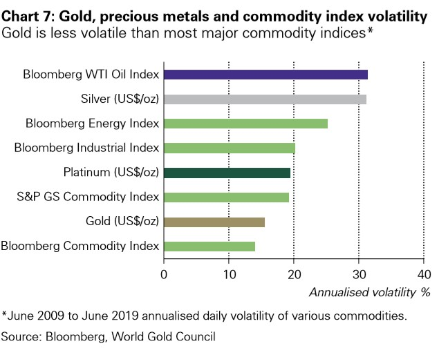 Gold, Precious metals and commodity index volatility represented in a graph