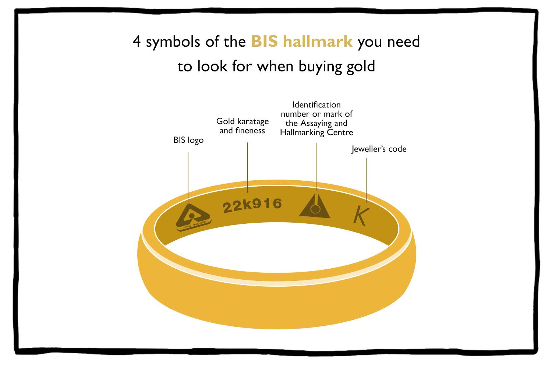 Gold Hallmarking- BIS Hallmark, AHC Gold Hallmark, Gold Karatage, Jeweller's Code